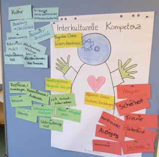 Interkulturelle Kompetenz - Was verbinde ich damit?